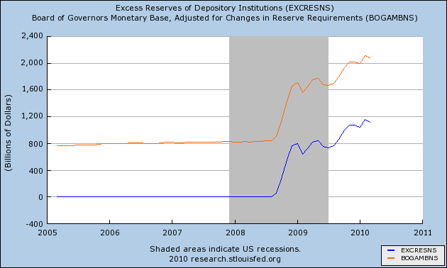 Excess Reserves versus Monetary Base