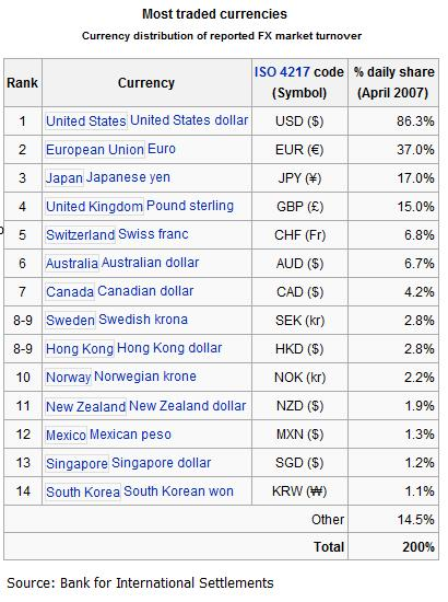 FX Most traded currencies