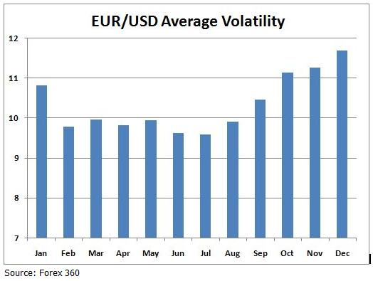 Forex Seasonality - EUR-USD Average Monthly Volatility