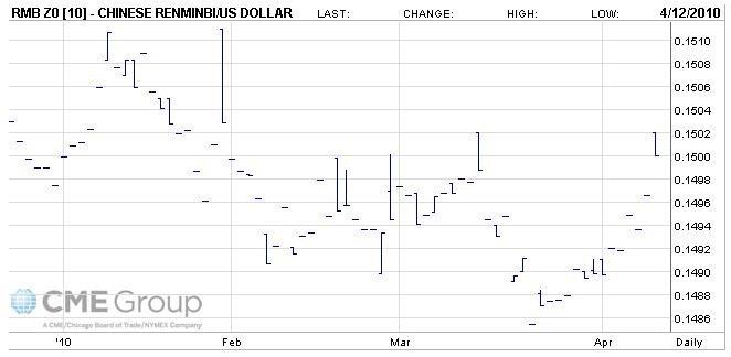 RMB USD December 2010 Futures Prices
