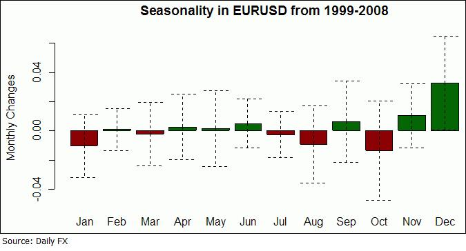 Seasoanlity in EUR-USD from 1999-2008