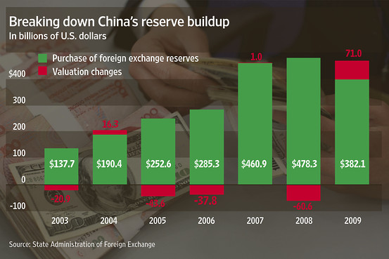 Breakdown of China's forex reserve buildup 2003 -2009