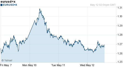 Euro 5 day chart