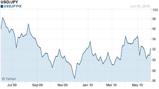 JPY USD 1 year chart