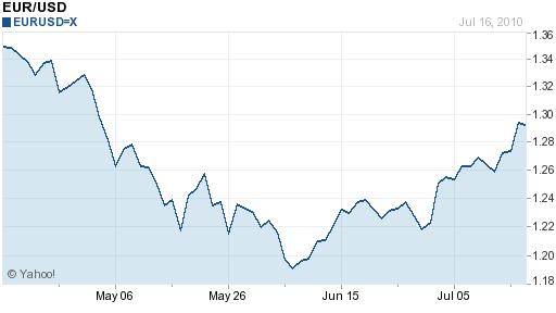 EUR USD 3 months 2010