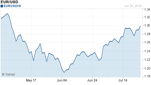 Euro Dollar 3 month chart