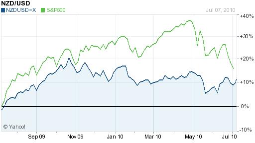 NZD USD 1 year