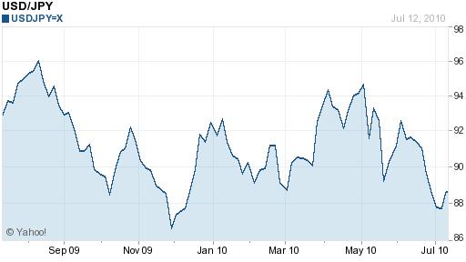 usd-jpy 1 year chart