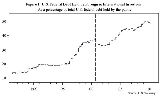 US Federal Debt Held by Foreign Investors