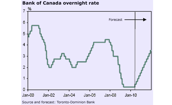 Bank of Canada 2000-2010 Interest Rate Hike Forecast