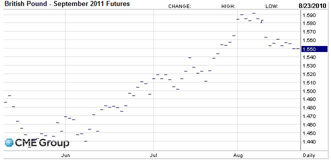 British Pound September 2011 Futures
