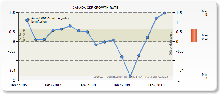 Canada-GDP-Growth-Rate-Chart-2006-2010