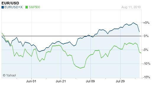 EUR-USD Versus S&P 500