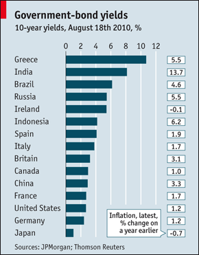 Government Bond Yields Inflation 2010