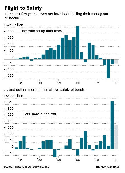 Investors Shift Money from Stocks to Bonds