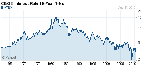 US 10-Year Treasury Rate 1960-2010