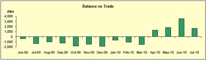 Australia Balance of Trade - 2009- July 2010
