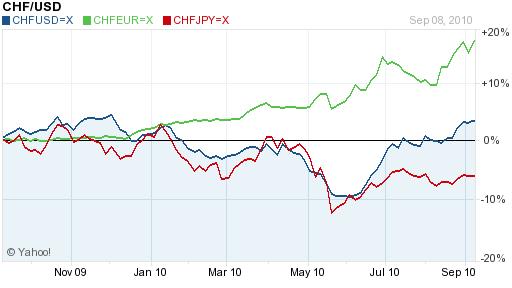 CHF USD EUR JPY 2010