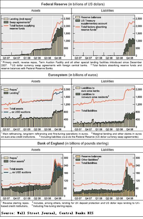 Central Bank Credit Crisis Intervention 2007-2008