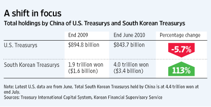 China Diversifies Forex Reserves