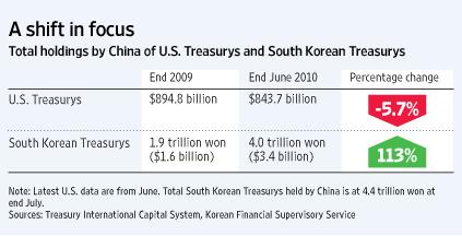 China Diversifies Forex Reserves