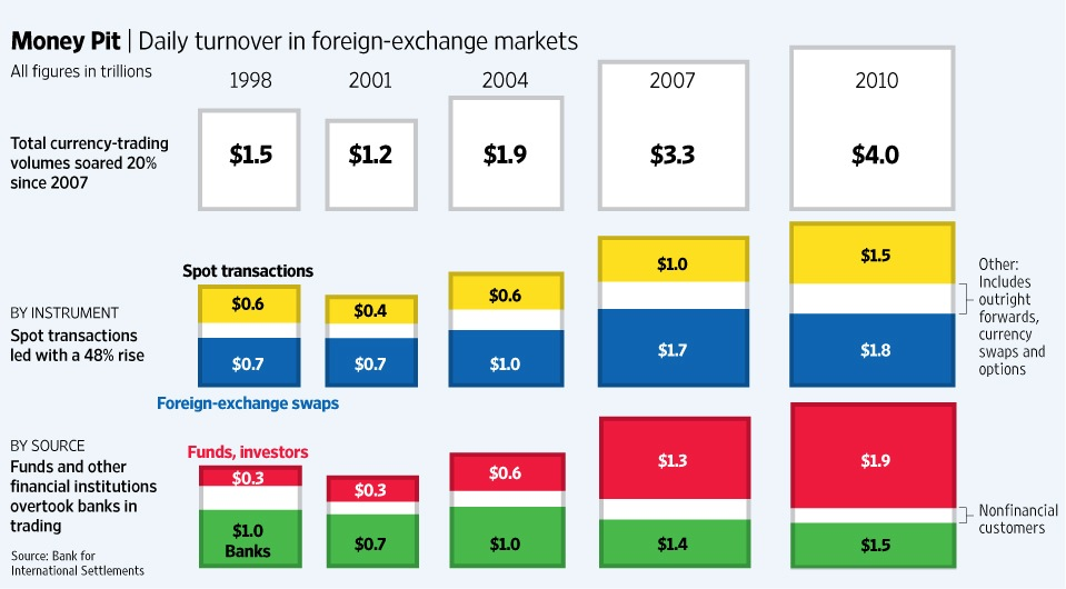 Daily Turnover in Forex Markets