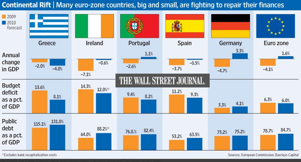 Eurozone Budget Deficits, GDP