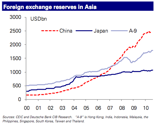 Foreign Exchange Reserves, Central Bank Intervention in Asia 2000-2010
