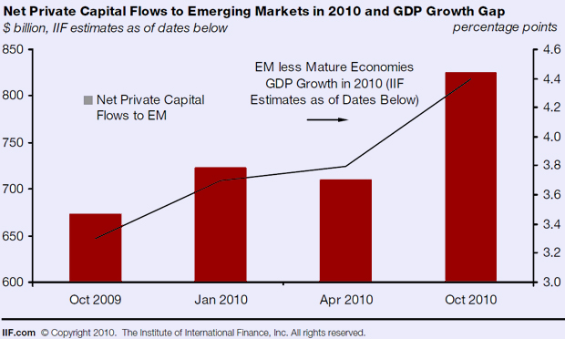 Emerging Market Capital Inflows 2009-2010