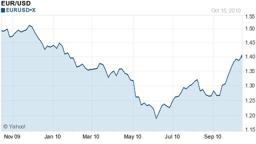 Euro Dollar 1 Year Chart