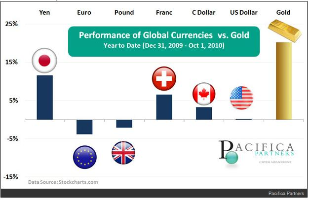 Gold Versus Global Currencies 2010