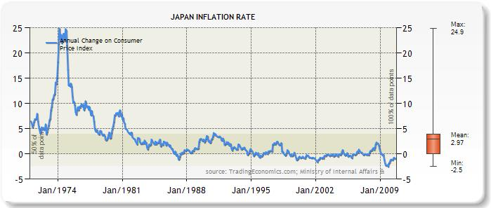 Japan inflation rate chart 1970 - 2010