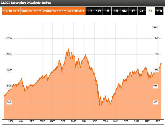 MSCI Emerging Markets Chart 2006 - 2010