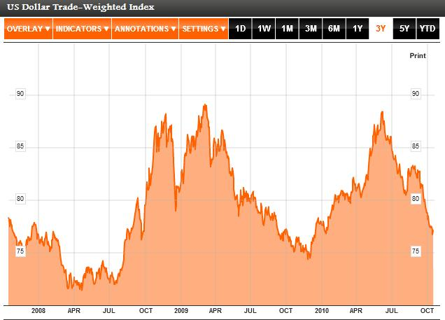 QE2- US Dollar Trade-Weighted Index 2008-2010