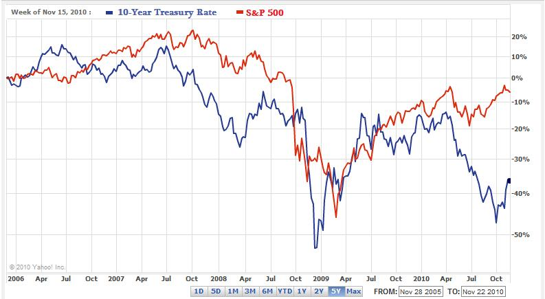 10-Year Treasury Rate Vs. S&P 500 - 2006-2010