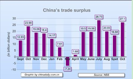 China Trade Surplus 2009 - 2010