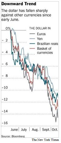 Currency War Dollar Depreciation