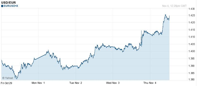 EUR-USD 5 Day Chart 2010