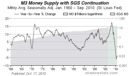 M3 Money Supply 2010