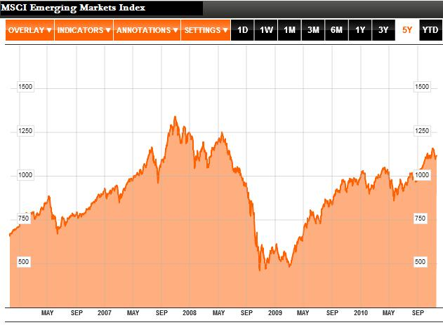 MSCI Emerging Markets Index 2007-2010