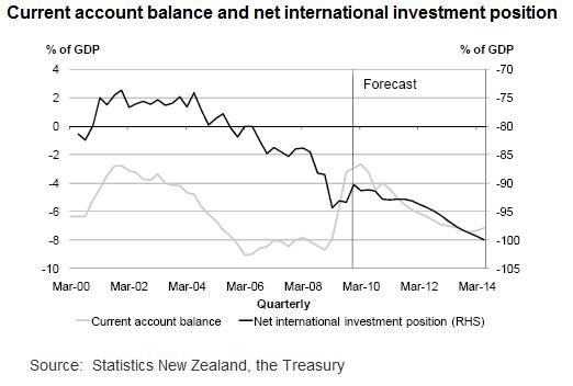 New Zealand Current Account Balance 2000 - 2014