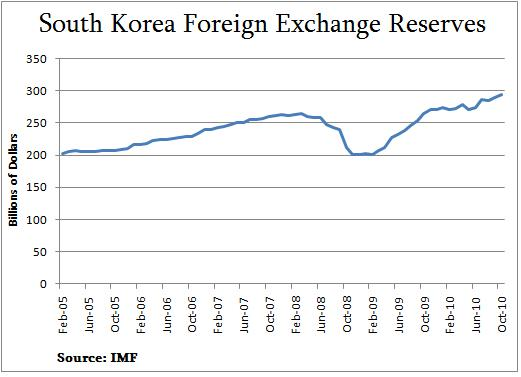 South Korea Forex Reserves 2005-2010