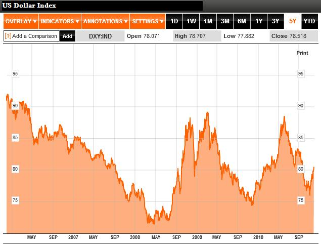 US Dollar Index 2006 - 2010