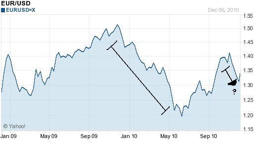 Euro Dollar Chart 2009-2010