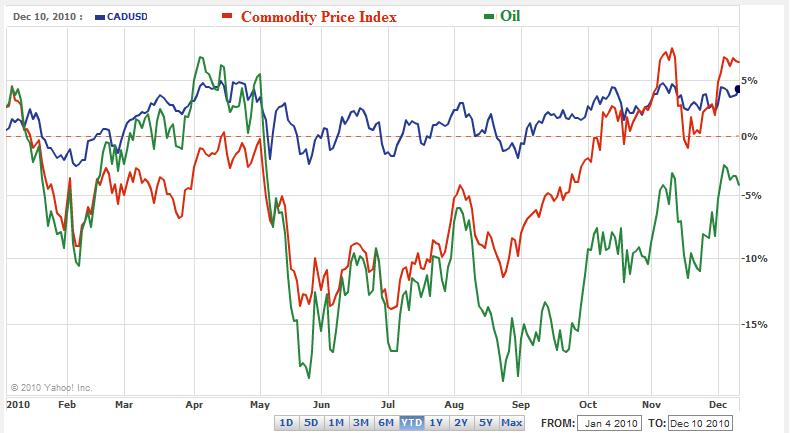 Canadian Dollar Oil Commodity Price Chart 2010