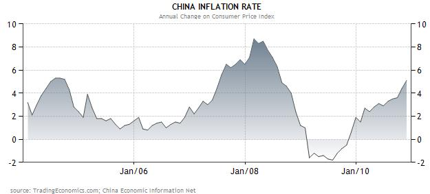 China inflation rate 2004-2010
