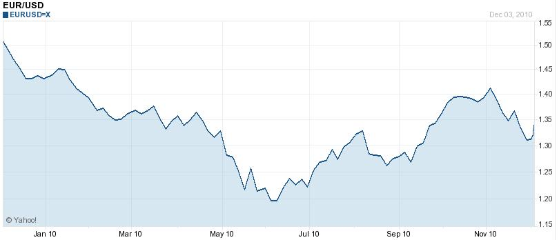 Euro Dollar chart December 2010
