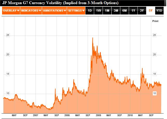 G7 Currency Volatility 2006-2010