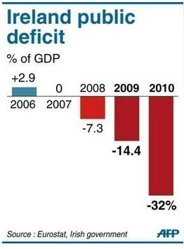 Ireland Public Deficit of GDP