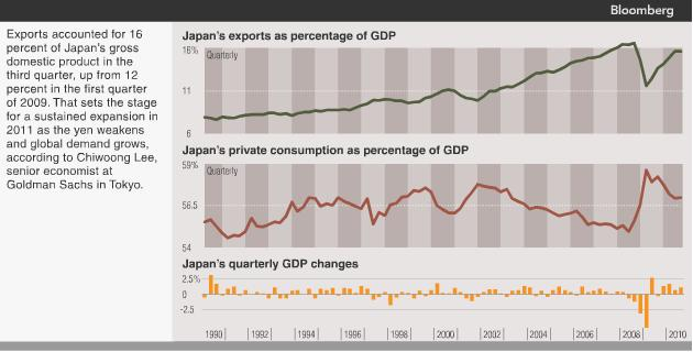 Japan Economic Structure - Dependence on Exports